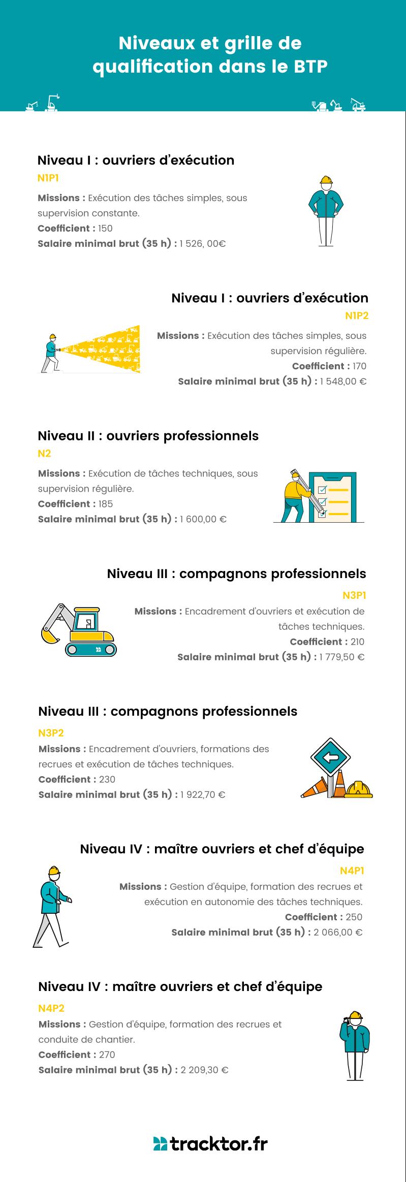 infographie grilles de qualification et niveaux dans le btp
