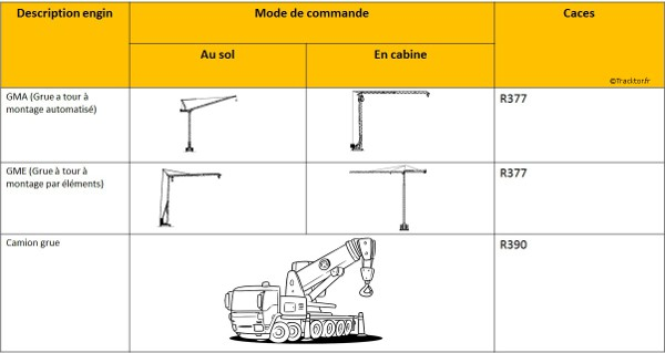 Caces engins de levage