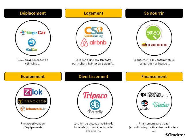 Les acteurs de l'économie collaborative